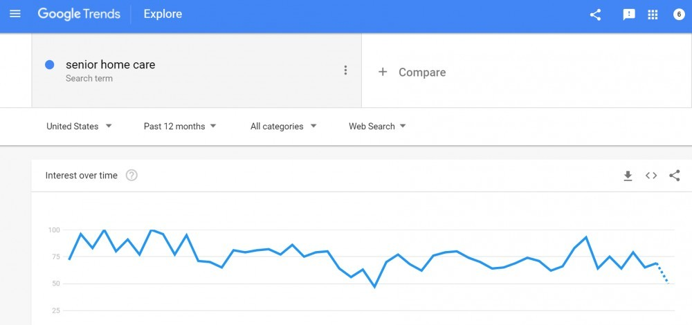 Keyword Competition Research Google Trends