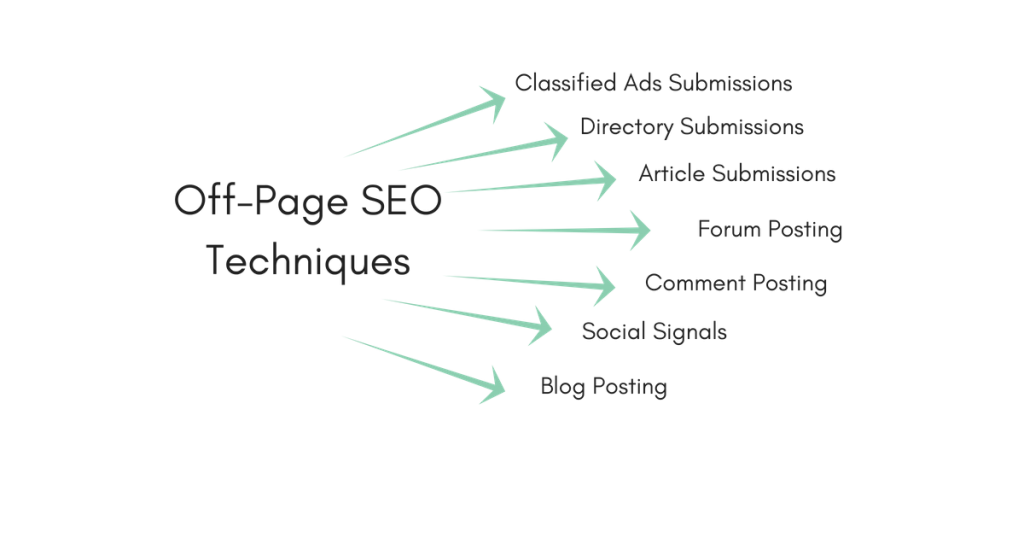 7 Off-Page SEO Techniques